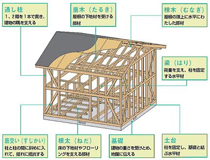 田舎暮らしと建物3 在来工法住宅 田舎ねっと.日本